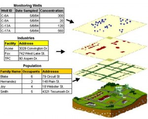 Jaka jest różnica pomiędzy CAD i GIS rys.3